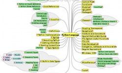Mapa mental de Python 2.5